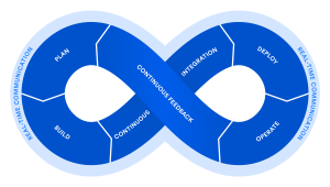 DevOps, Atlassian